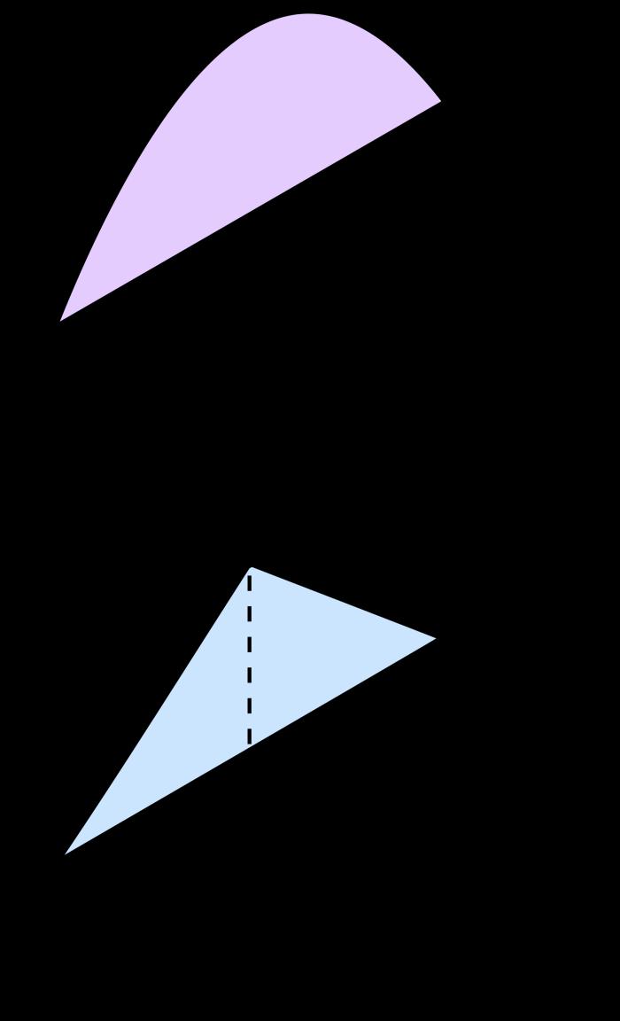 Arquímedes demostró que el área del segmento parabólico de la figura superior es igual a 4/3 de la del triángulo inscrito de la figura inferior.
