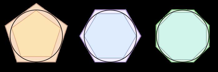 Arquímedes utilizó el método exhaustivo para conseguir el valor aproximado del número π.
