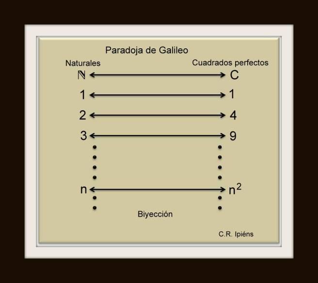 Biyección entre el conjunto de los números naturales y los cuadrados perfectos (Paradoja de Galileo)