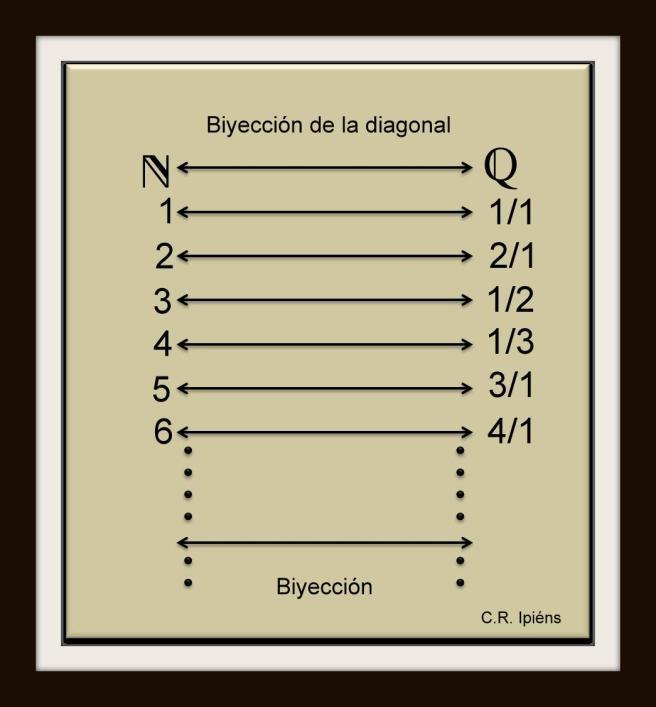 Biyección entre N y Q