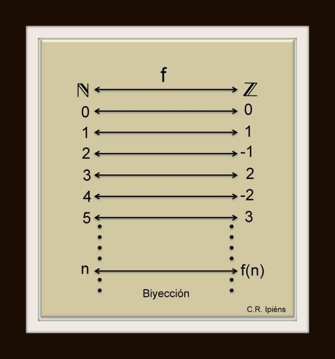 Biyección entre el conjunto de los números naturales y el de los números enteros.