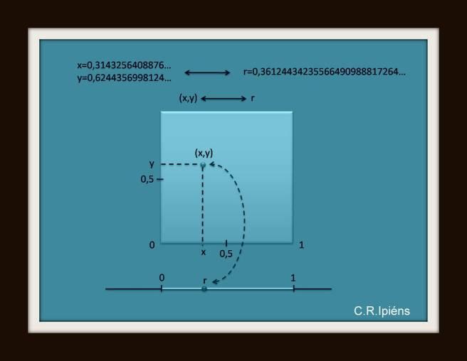 Biyección entre los puntos de un segmento y los de un cuadrado.