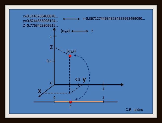 Biyección entre un segmento y un cubo