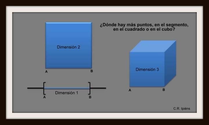 Dimensiones: Segmento, cuadrado, cubo.