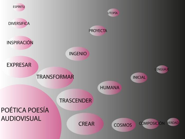 Poética, poesía audiovisual