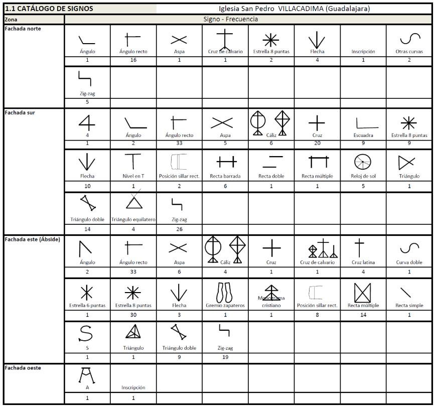 Catálogo de signos (Símbolos canteros)