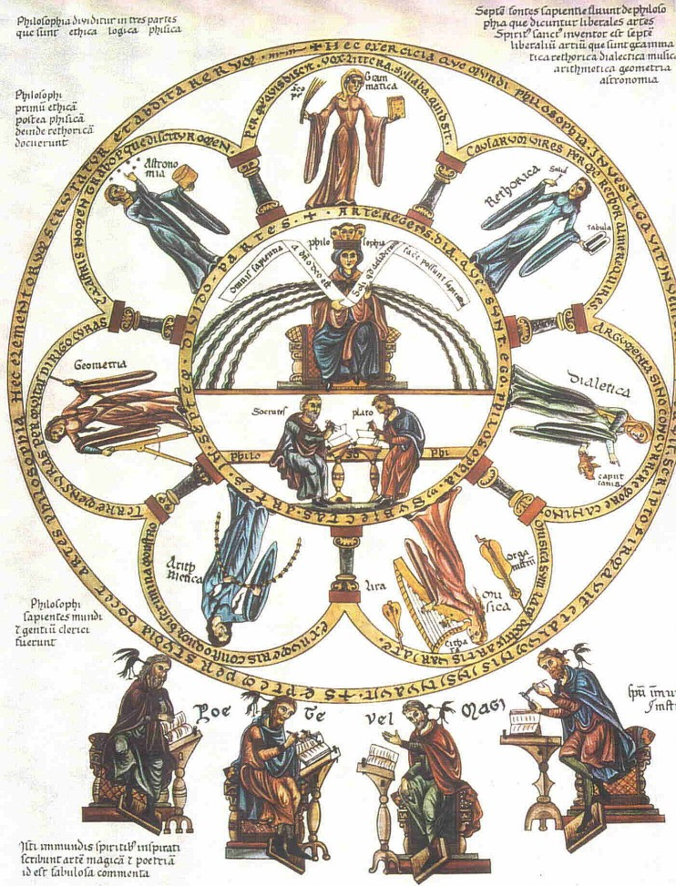 Las siete artes liberales. Hortus Delicarum. Herrada de Landsberg.